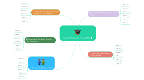 Mind Map: Cultural Inclusion 5-Step Plan