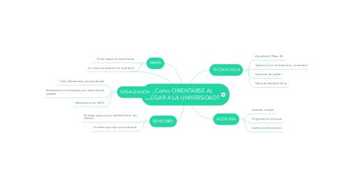 Mind Map: ¿Como ORIENTARSE AL LLEGAR A LA UNIVERSIDAD?