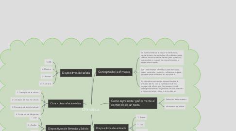 Mind Map: Ofimática.