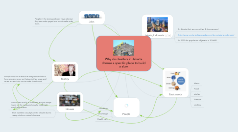 Mind Map: Why do dwellers in Jakarta choose a specific place to build a slum