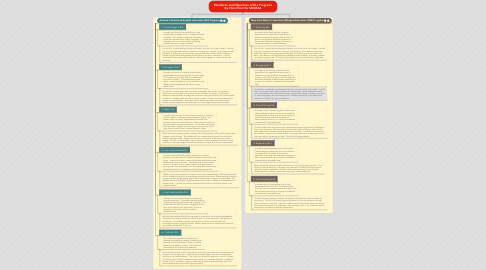 Mind Map: Standards and Objectives of ELL Programs By Chris Frost for M2U5A2