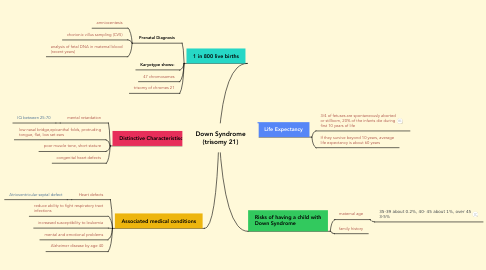 Mind Map: Down Syndrome (trisomy 21)