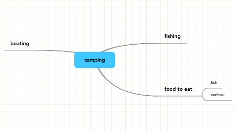 Mind Map: camping