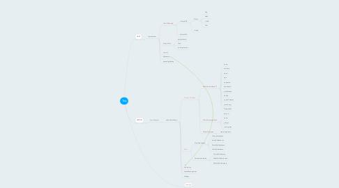 Mind Map: Toq
