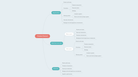 Mind Map: The finicial product