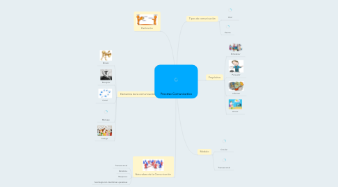 Mind Map: Proceso Comunicativo