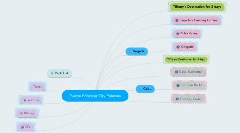 Mind Map: Puerto Princesa City Palawan