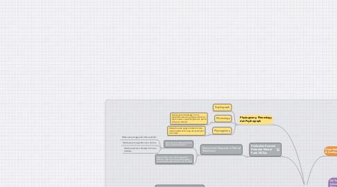 Mind Map: Sejarah Perkembangan Alat Test Psikologi