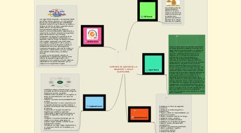 Mind Map: SISTEMAS DE GESTIÓN DE LA SEGURIDAD Y SALUD OCUPACIONAL