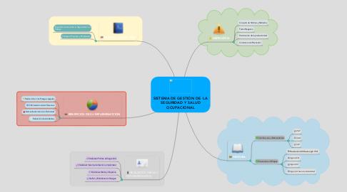 Mind Map: SISTEMA DE GESTIÓN DE  LA SEGURIDAD Y SALUD OCUPACIONAL