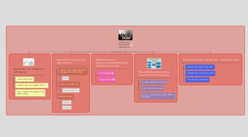 Mind Map: Робота над методичною проблемою