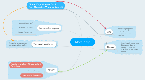 Mind Map: Modal Kerja