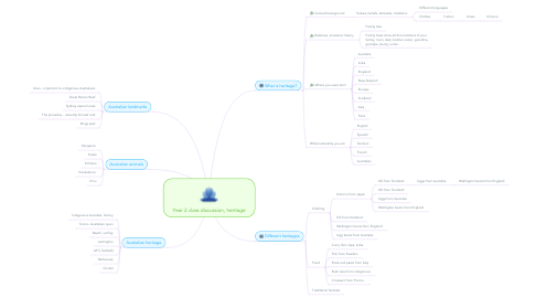 Mind Map: Year 2 class discussion, heritage