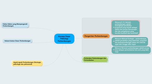 Mind Map: Konsep Dasar Psikologi Perkembangan
