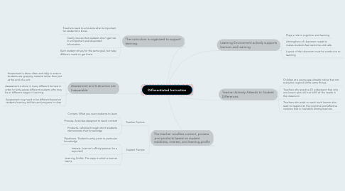 Mind Map: Differentiated Instruction