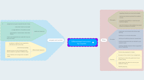 Mind Map: Differentiated Instruction:   by Coyotes