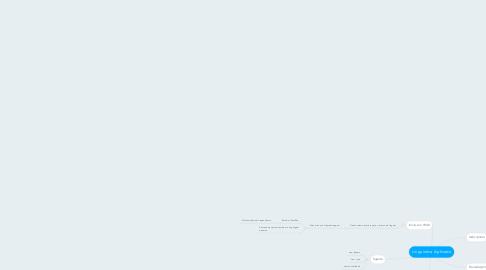 Mind Map: Linguistica Aplicada