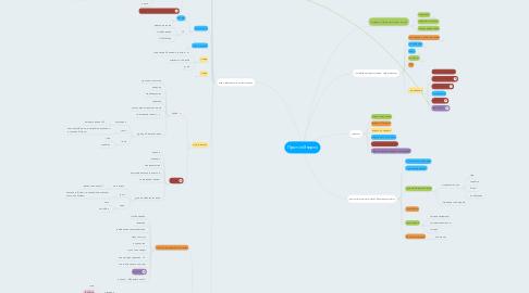Mind Map: ПротонЭнерго