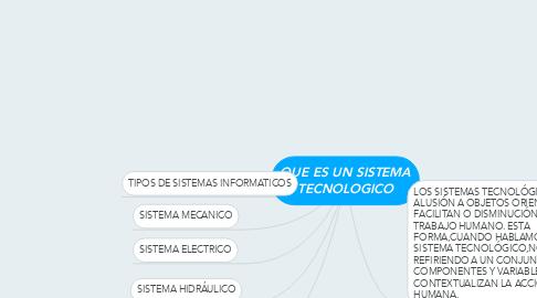 Mind Map: QUE ES UN SISTEMA TECNOLOGICO