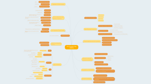 Mind Map: The Triumph of the Industry