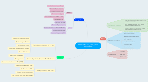 Mind Map: Chapter 6 Cities, Immigrants, and Farmers