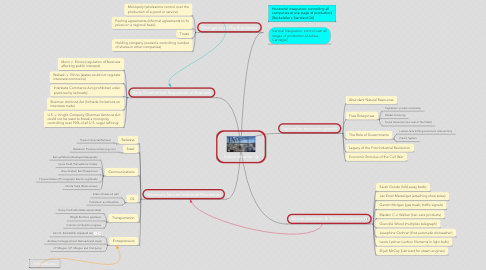Mind Map: Industrialization