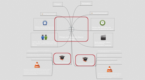 Mind Map: Primary and Secondary Source Analysis
