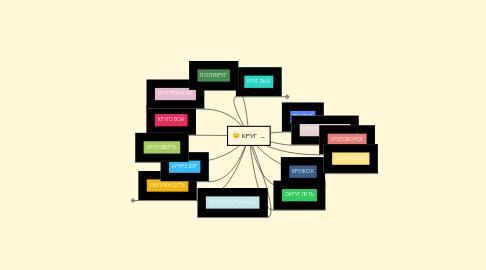 Mind Map: КРУГ _