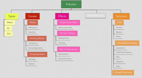 Mind Map: Pollution