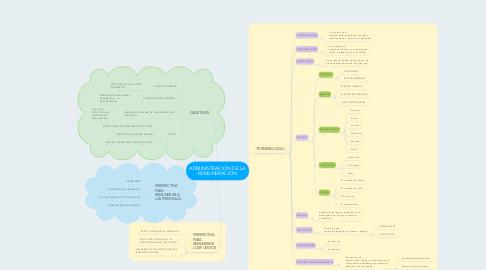 Mind Map: ADMINISTRACION DE LA REMUNERACION