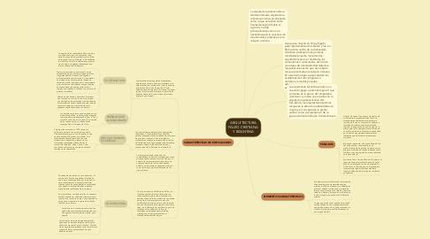 Mind Map: ARQUITECTURA PALEO-CRISTIANA Y BIZANTINA