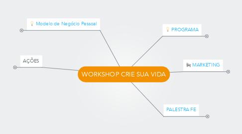 Mind Map: WORKSHOP CRIE SUA VIDA