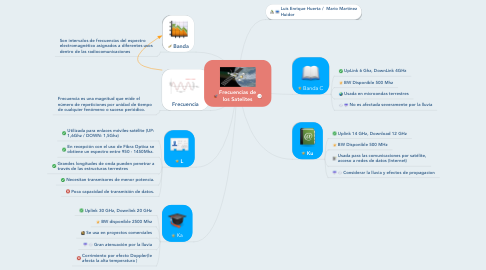 Mind Map: Frecuencias de los Satelites