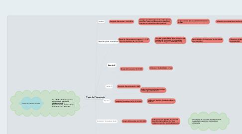 Mind Map: Tipos de Frecuencia