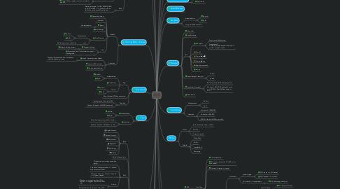 Mind Map: POS