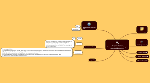 Mind Map: PM Process Mindmaps Please follow the hyperlinks on the right (as per PMBOK 4th edition)