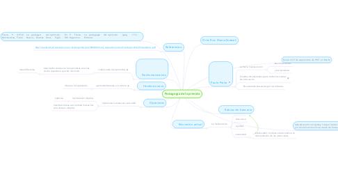 Mind Map: Pedagogía del oprimido