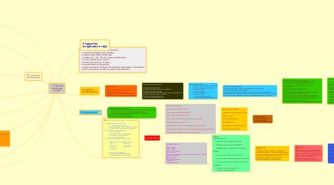 Mind Map: A logisztikaihatékonyságtényezői