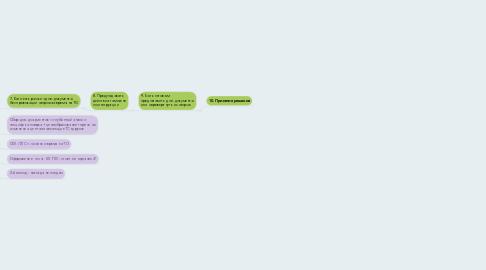 Mind Map: 6. Предлагать варианты решения