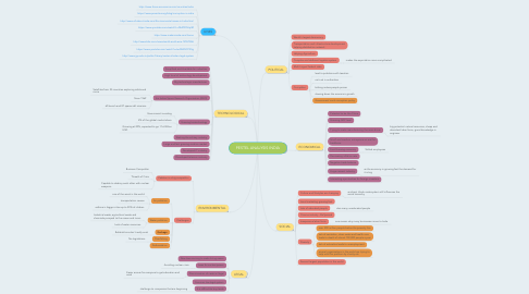 Mind Map: PESTEL ANALYSIS INDIA