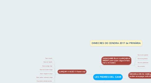 Mind Map: LES PEDRES DEL CAMÍ