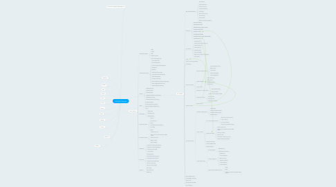 Mind Map: 0906 RMIT Sitemap