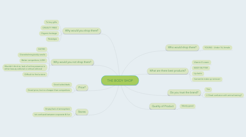 Mind Map: THE BODY SHOP