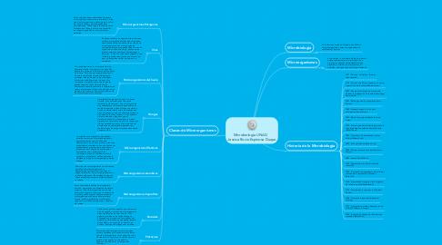 Mind Map: Microbiologia UNAD    Jessica Rocio Espinosa Duque