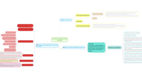 Mind Map: СОСТАВ И СОДЕРЖАНИЕ ПРОЕКТА