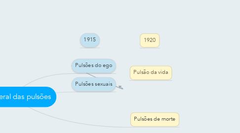 Mind Map: Teoria geral das pulsões