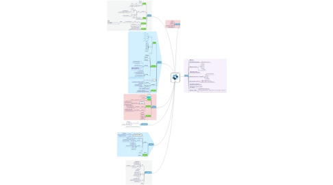 Mind Map: 教學