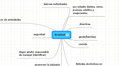 Mind Map: Socializar