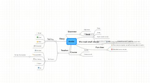 Mind Map: Arabic