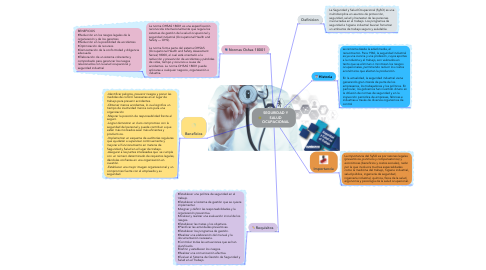 Mind Map: SEGURIDAD Y SALUD OCUPACIONAL